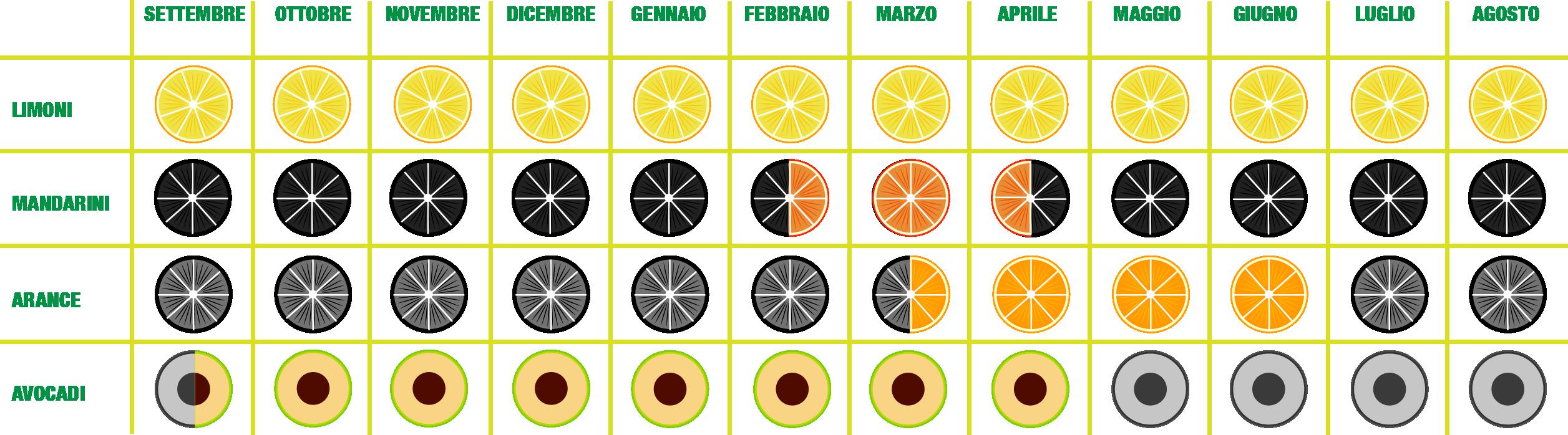 tabella calendario prodotti bio